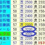 大阪杯2016予想考察【その1】 デムーロ手配のラブリーデイ、ショウナンパンドラ等
