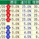 ◎京都金杯過去10年データ傾向(2017年版)