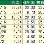 ◎日経新春杯過去10年データ傾向(2017年度版)