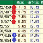 ◎シルクロードステークス過去データ傾向(2017年)