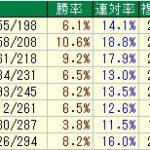 ◎京都記念2017過去データ傾向+先週の注目馬